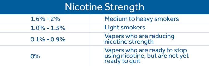 Nicotine strength table min